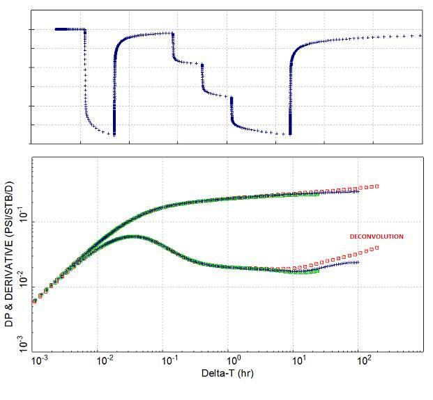 log-log plot and production history plot