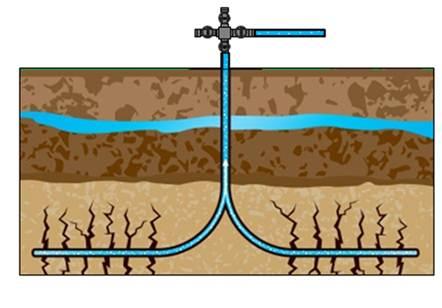 frac wells
