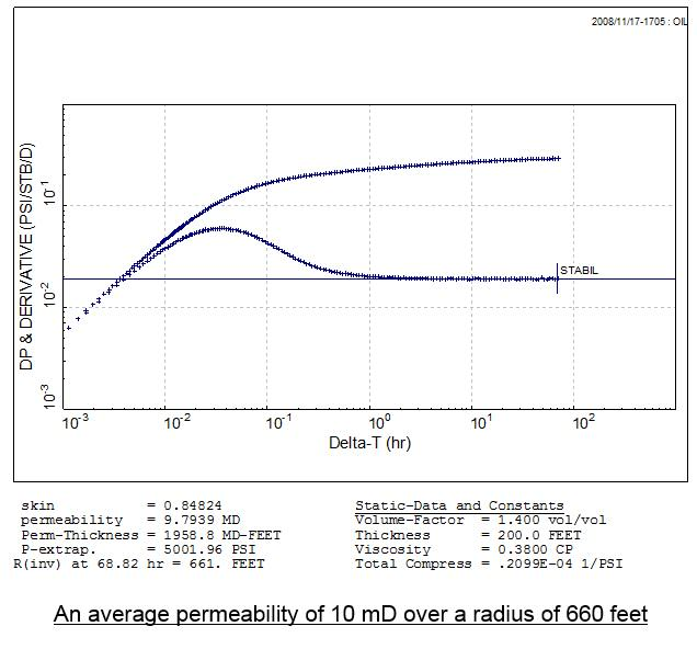 permeability and skin in well test analysis