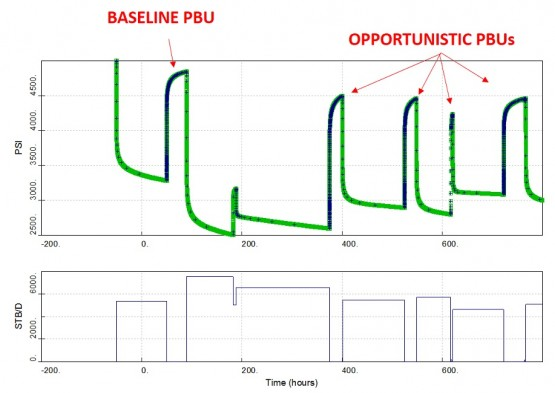 Initial PBU and opportunistic PBU tests