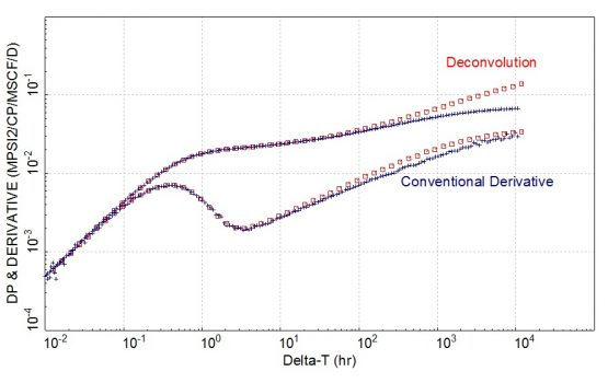 deconvolution and derivative for a gas well