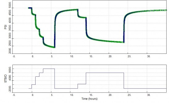 Clean-up, main flow and two PBU tests