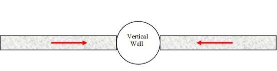 fracture linear flow