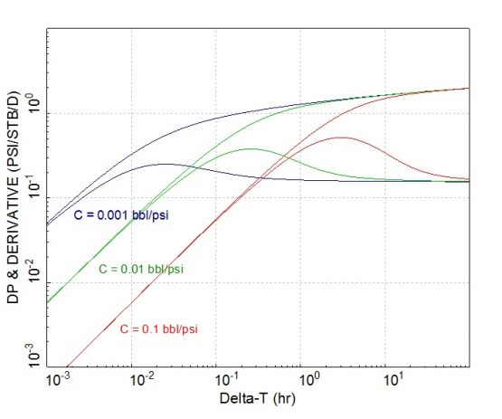 increase in wellbore storage could mask radial flow regime