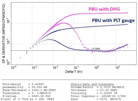 PBU test from the DHG and the PLT gauge