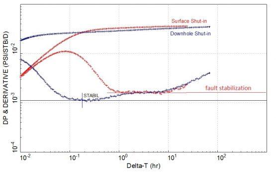 use of downhole shut-in valve (IRDV)