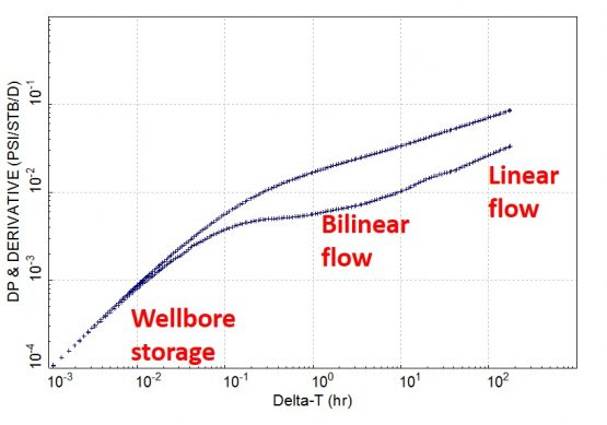 fracture behaviour 4 on derivative