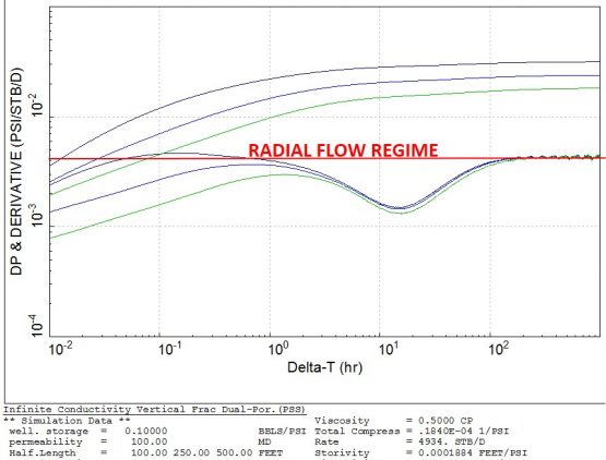 radial flow regime is masked at early times by the fracture behavior