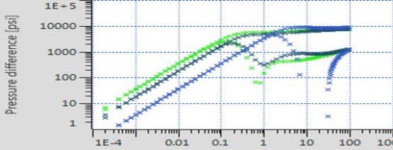 wellbore phase redistribution in well test interpretation