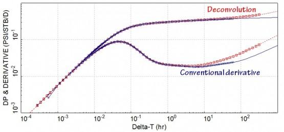 derivative and deconvolution