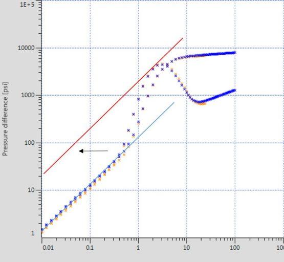 changing wellbore storage during PBU test