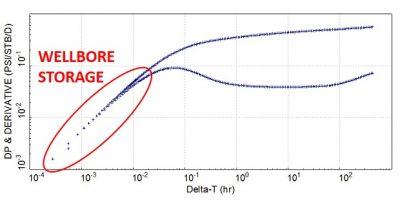 wellbore storage on the derivative plot