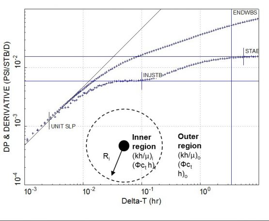 transient well test response with an acidification in a carbonate reservoir