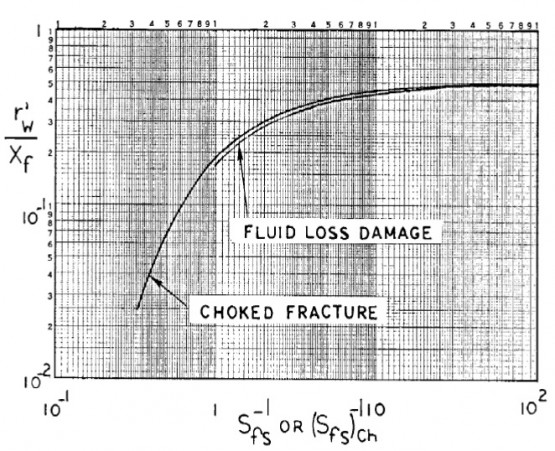 effective wellbore radius for vertical damaged fractures