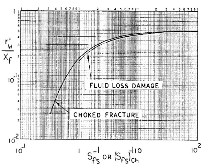 The skin factor testwells effective wellbore radius for vertical damaged fractures ccuart Image collections