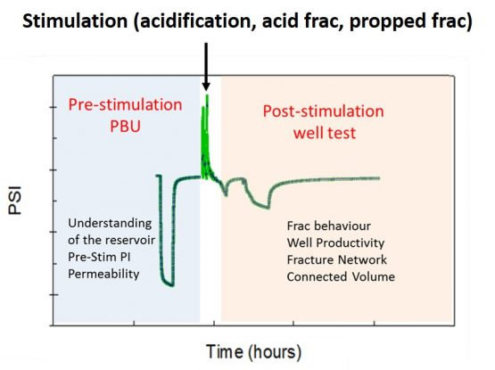well testing with stimulation (acidification, acid frac, propped fracture)