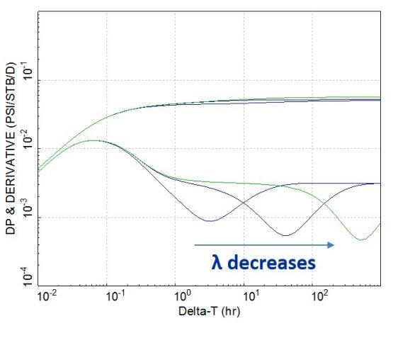 effect of lambda on double porosity response