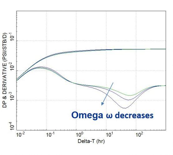 effect of omega on the double porosity response