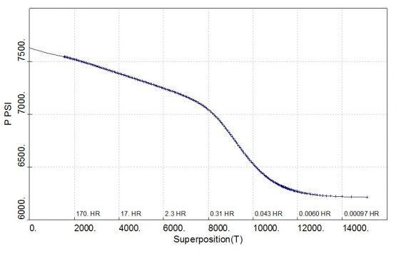 superposition plot for a production well