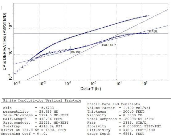 bilinear and linear flow regimes for the frac half-length and frac conductivity