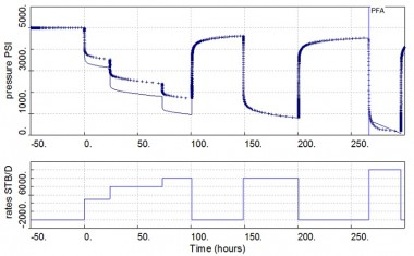 production history plot in well test analysis