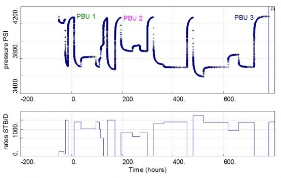 PBU tests on the data plot