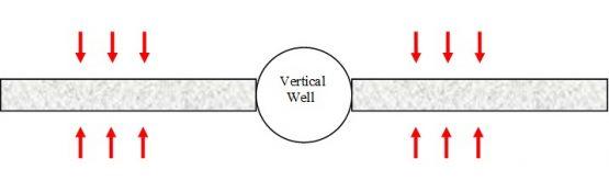 linear flow towards the fracture faces