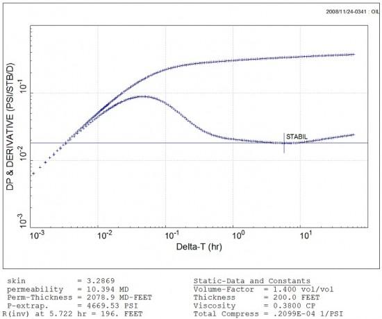 stabilization line on derivative plot