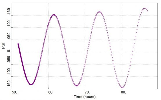 extracting the tidal signal from the pressure gauge data