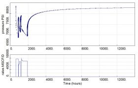 well test analysis for a well with fracture in a tight gas reservoir
